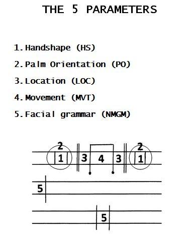 5-parameters-7